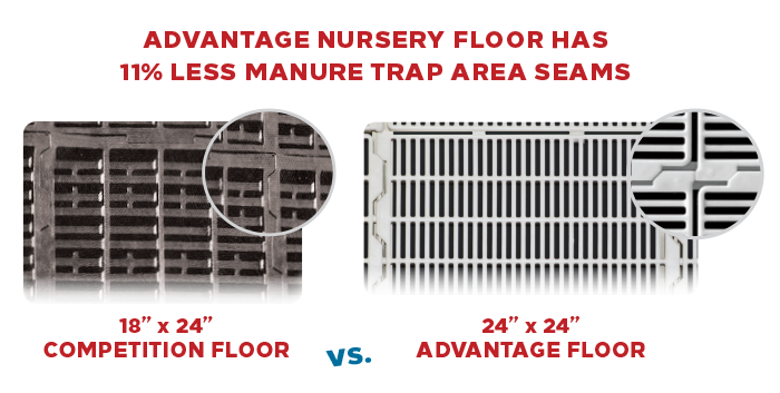 Advantage Nursery Floor has 11% Less Manure Trap Area