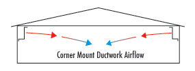 Corner Mount Ductwork airflow in hog barn