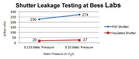 Shutter Air Leakage Testing