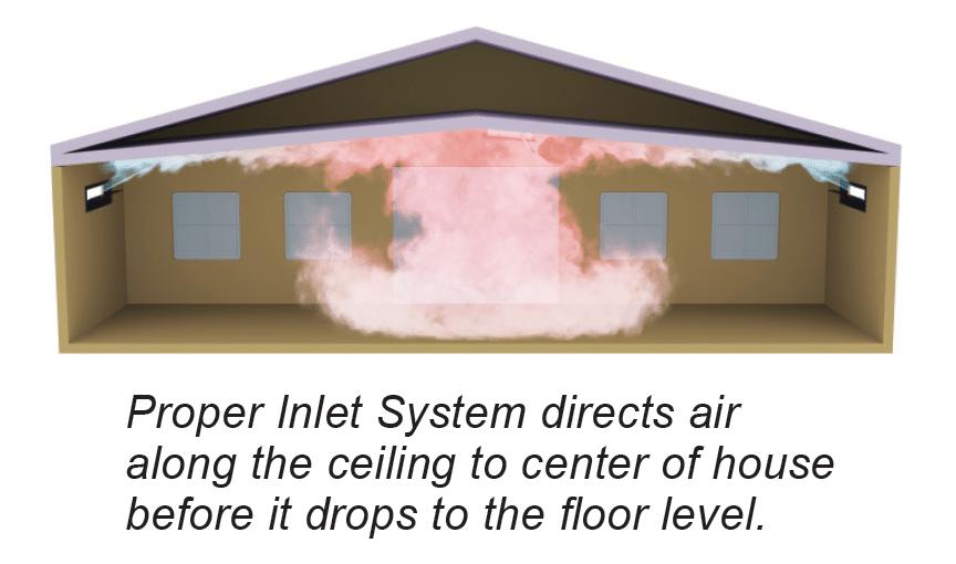 Proper Ventilation System