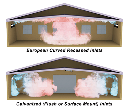 Recessed European Curved Inlets vs Galvanized Inlets